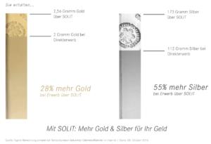 Solit Gold- und Silbersparplan