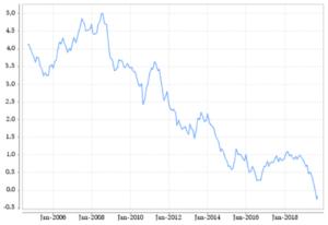 Zinssätze für Baufinanzierung mit 10-jähriger Laufzeit